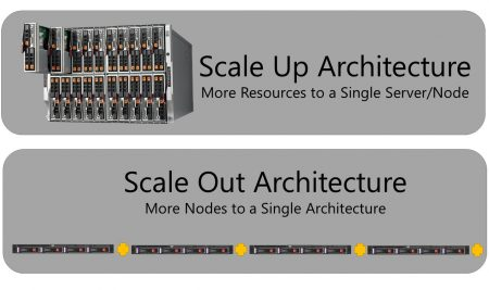 Scale-Up Vs Scale-Out Architecture Explained